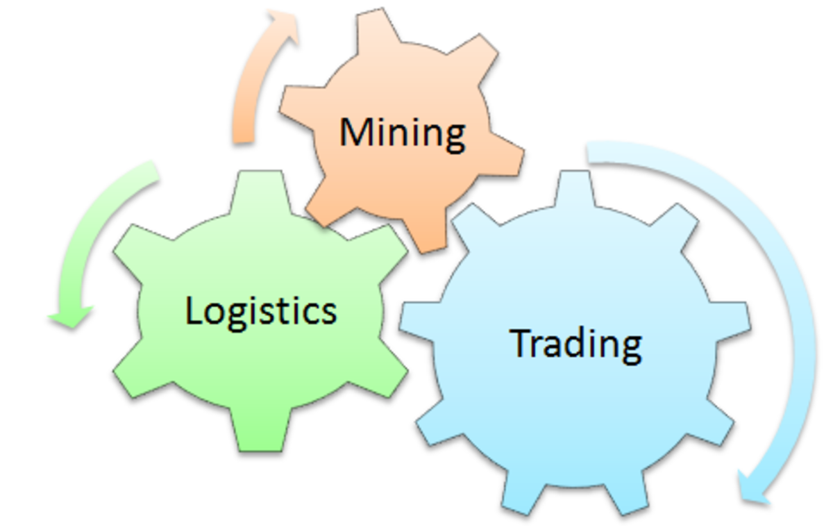 The main gear is the trading operation which is aided by and drives the logistics and mining operation.