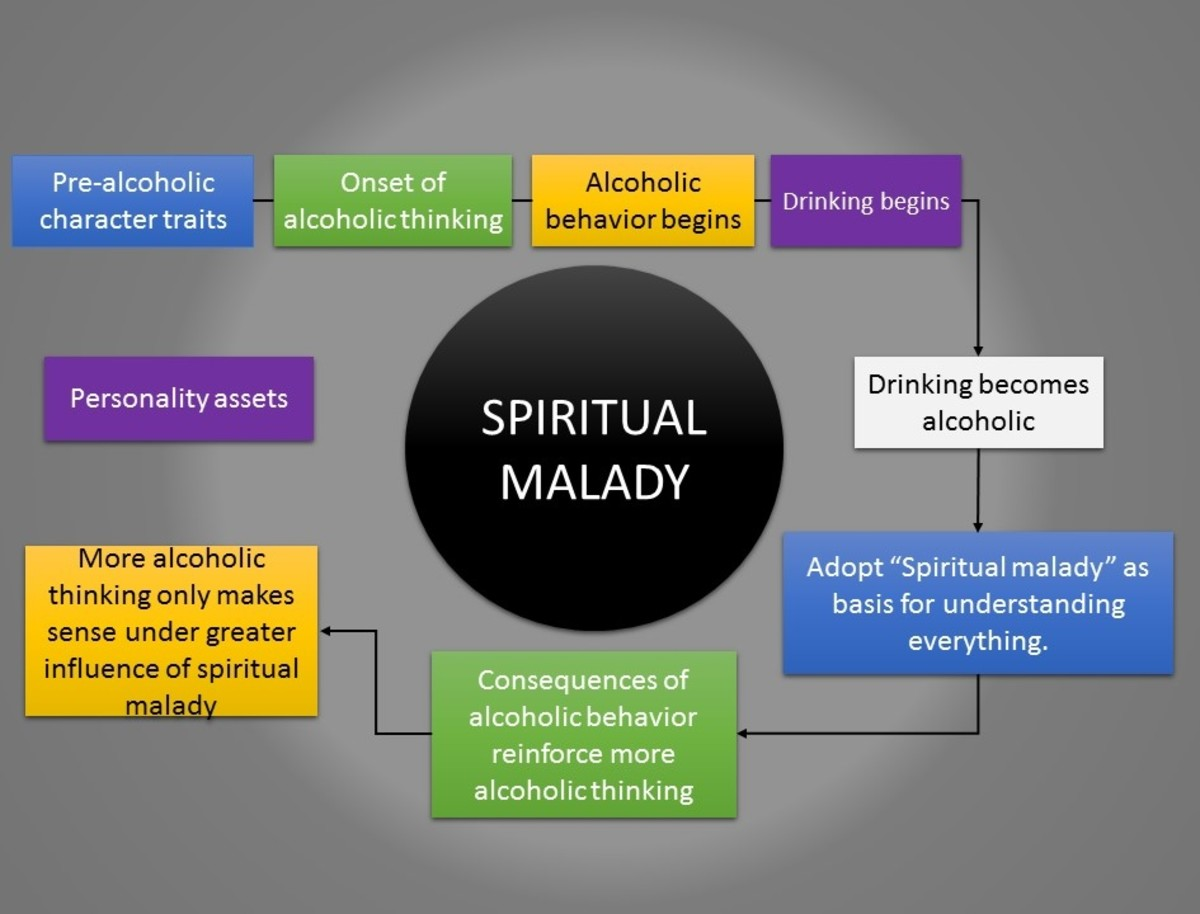 In the diagram, we see that the dark field of what is called the spiritual malady may as well be the very center of the roaring cyclone mentioned in the AA Big Book.