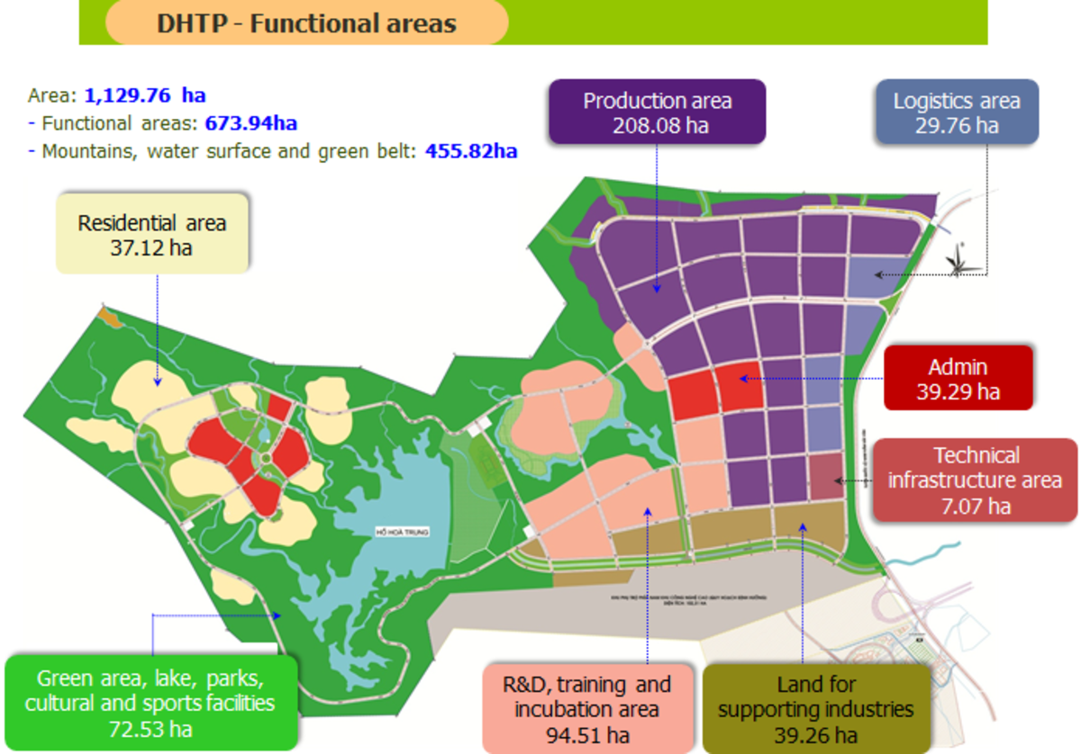 Danang Hi-tech Park's functional areas