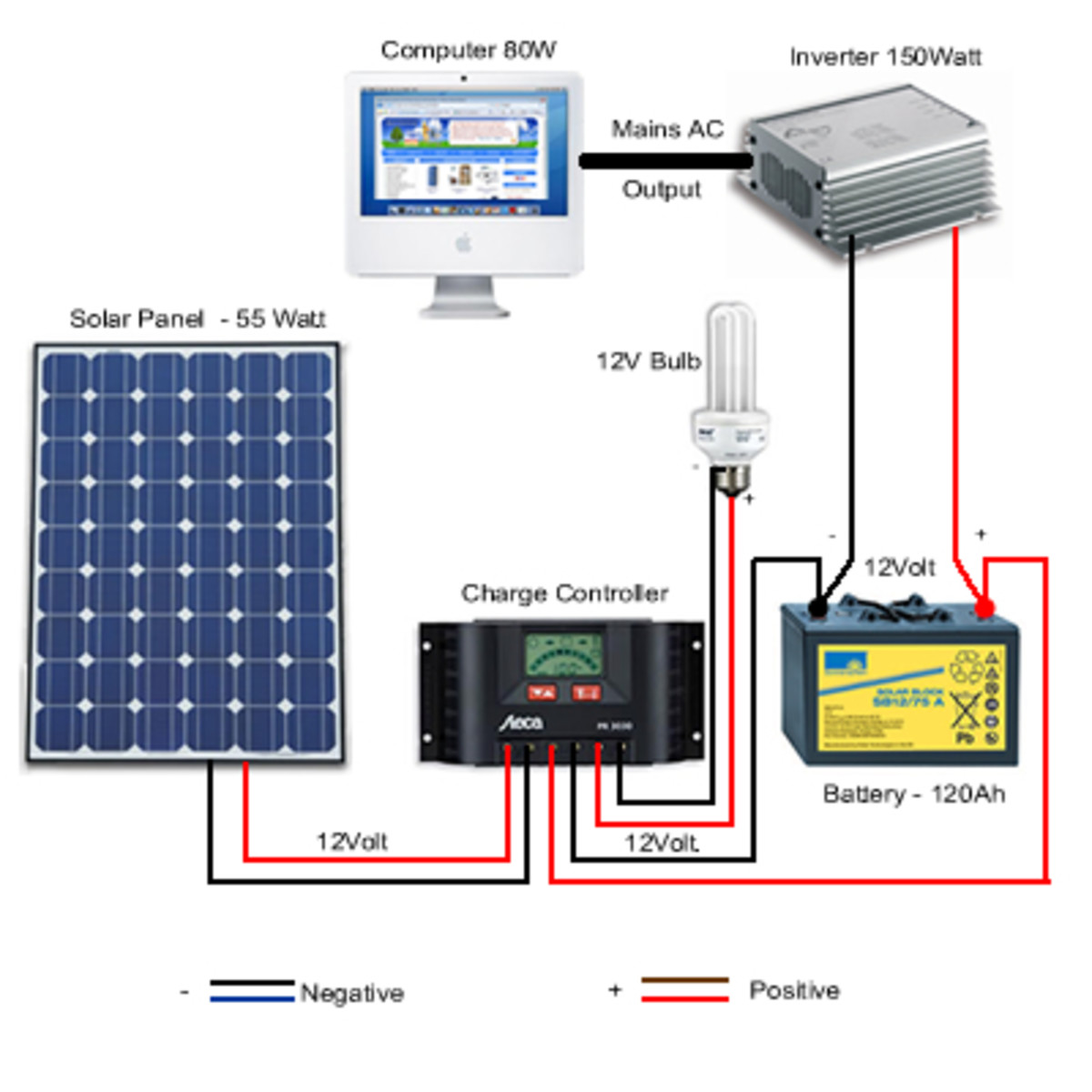 Simple Photovoltaic Solar Power System Setup For The
