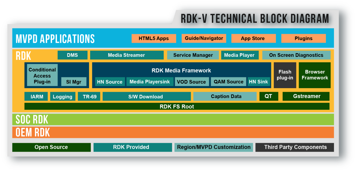 RDK - Reference Design Kit