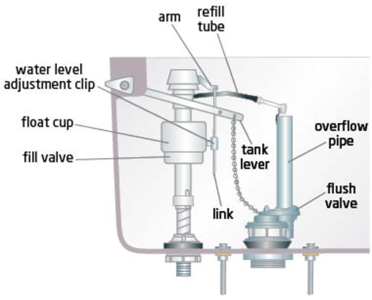 inside toilet tank parts. Parts Inside The Tank How To Flush A Toilet Properly  Of HubPages