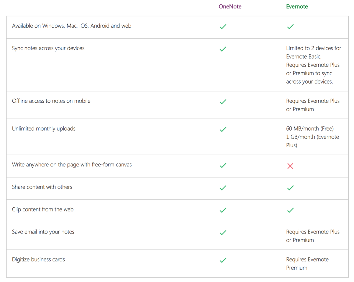 importing-links-from-evernote-to-onenote