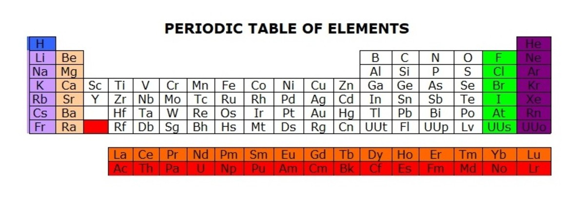 The Periodic Table Of Elements A Basic Easy Learning And Revision