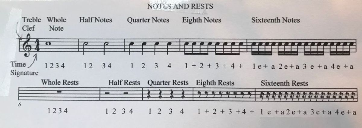 Notes and Rests represent the sounds and silences in music notation. Time Signatures organize them in equal divisions within a measure.