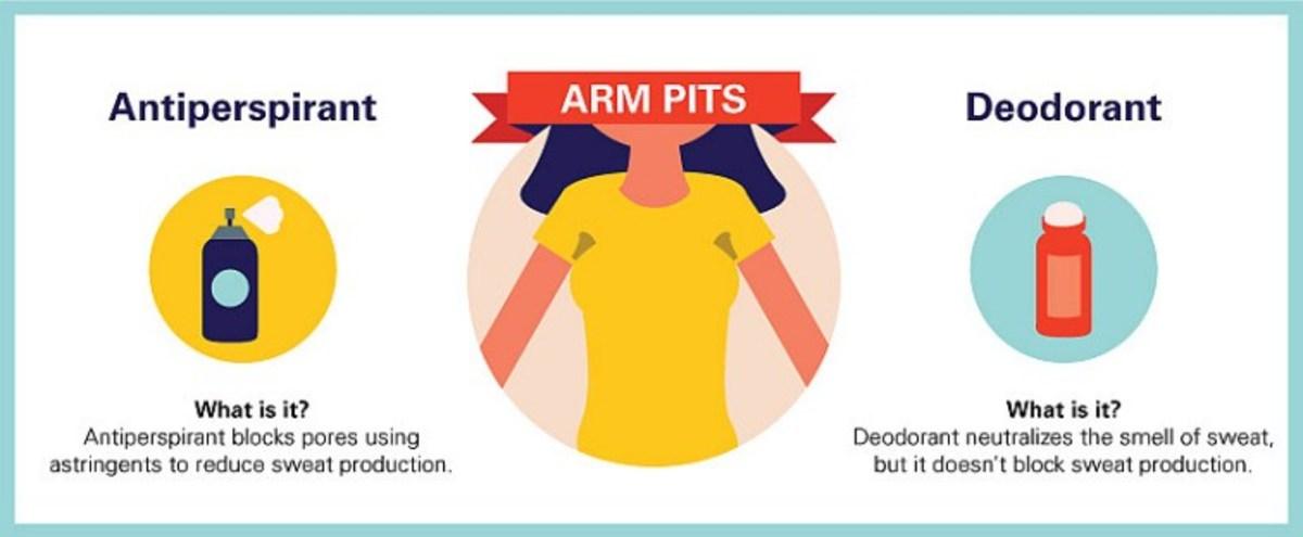 Bromhidrosis Treatment - Get Rid of Underarm Odor