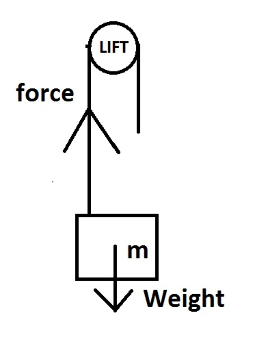 Calculation of Power and Work Done by a Lift With Example