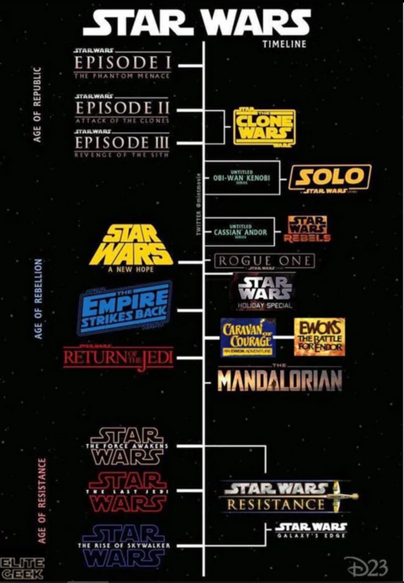 Love this Star Wars timeline created by Elite Geek.  Best one I've seen.