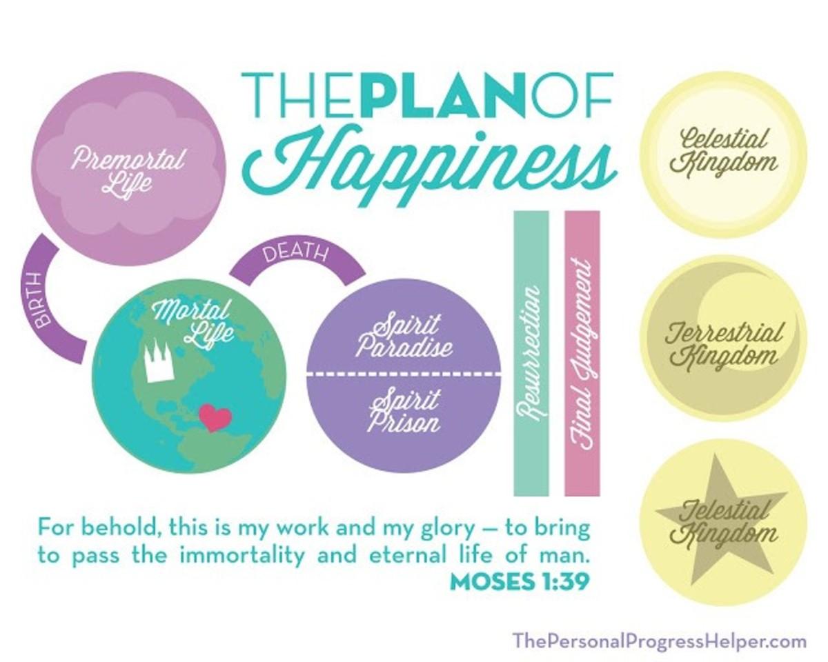 aka the Plan of Happiness