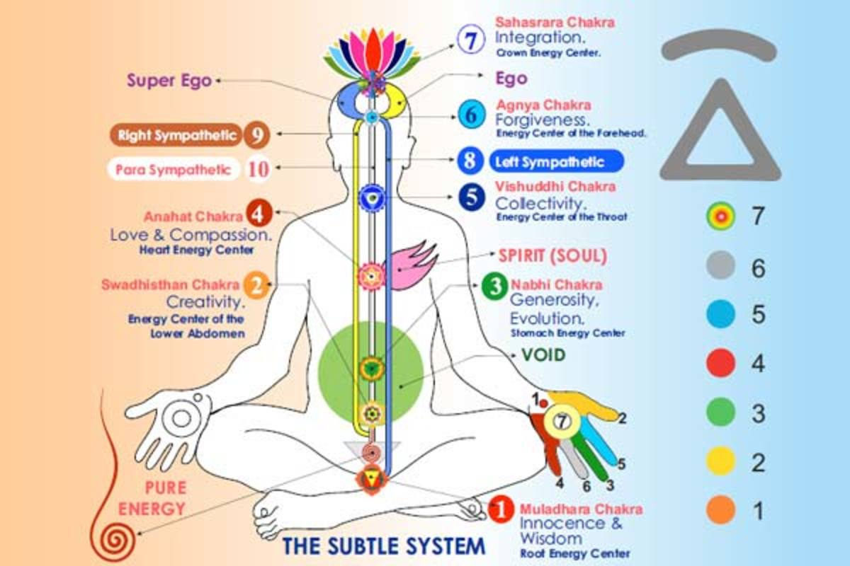 How Do You Evolve Through the Chakras?