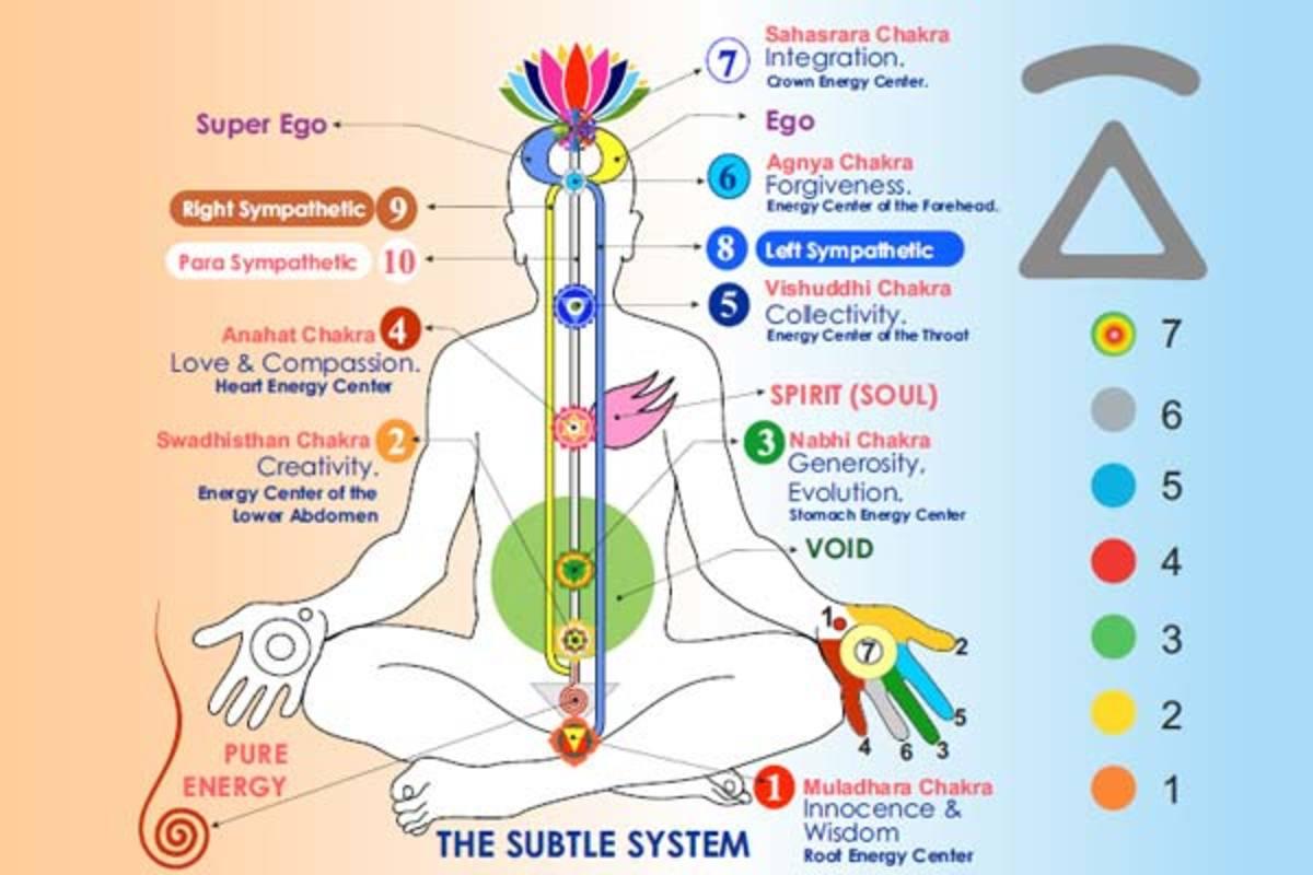 How Do You Evolve Through the Chakras?