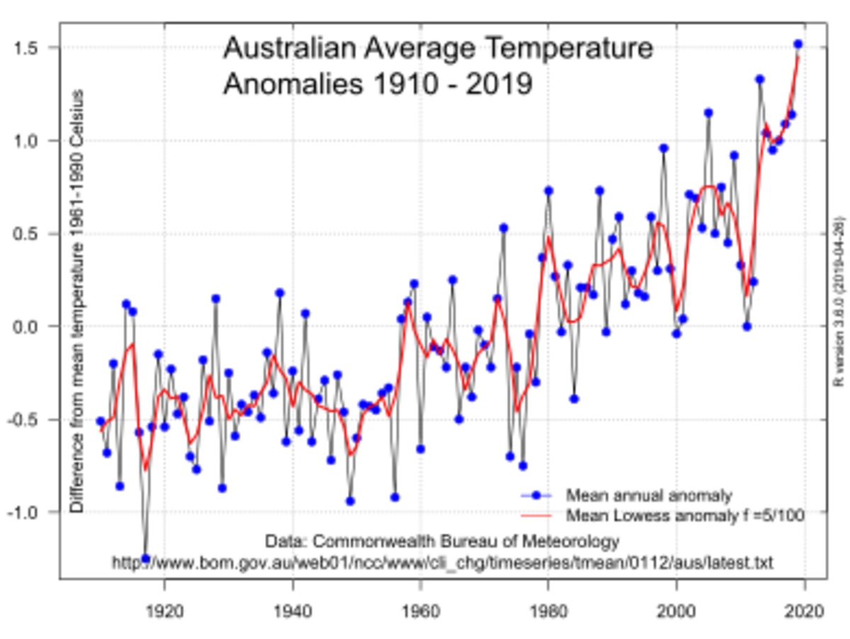 A graph of average air temperature in Australia clearly shows the uptrend that started decades ago.