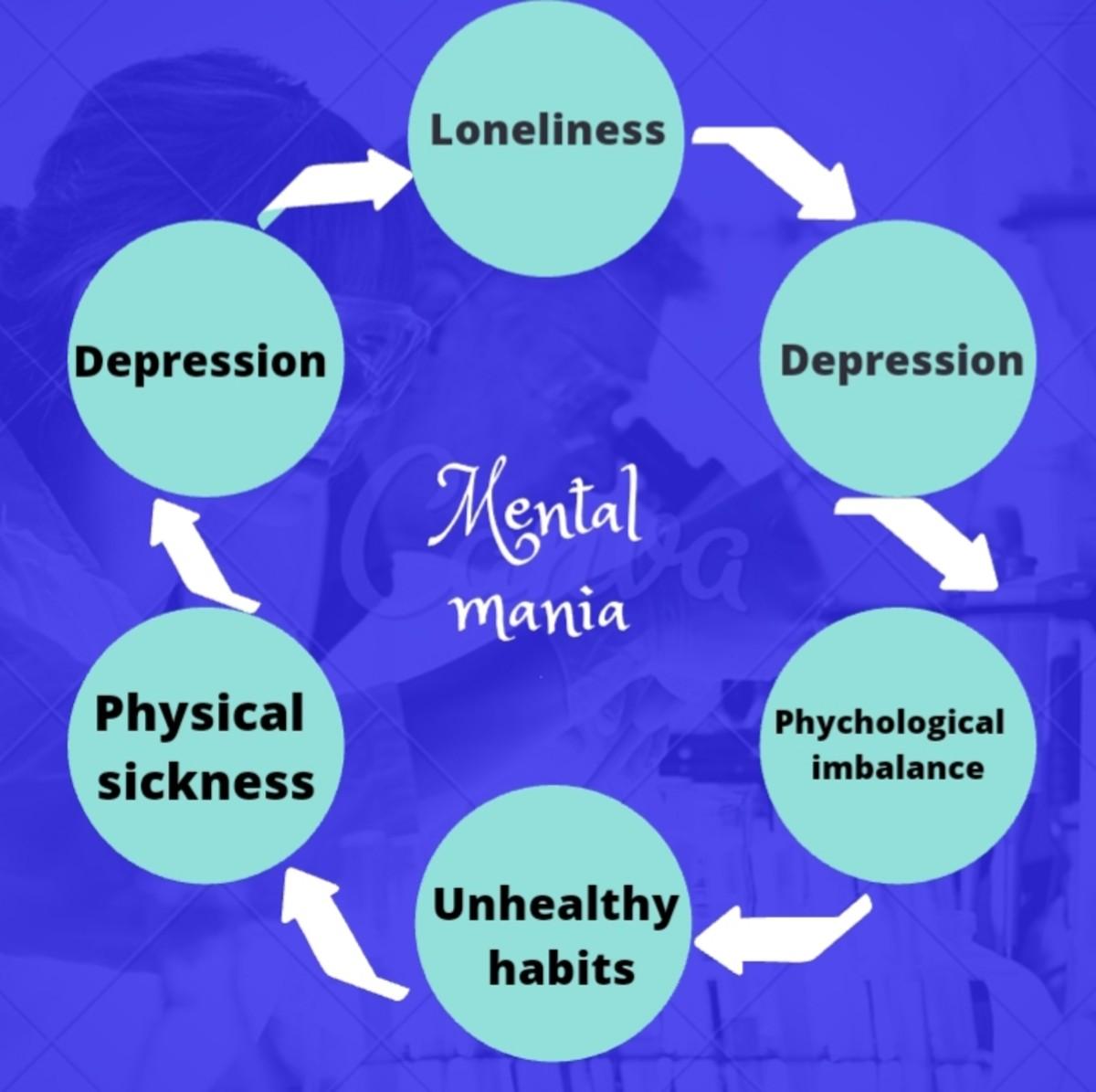 Vicious cycle of mental mania