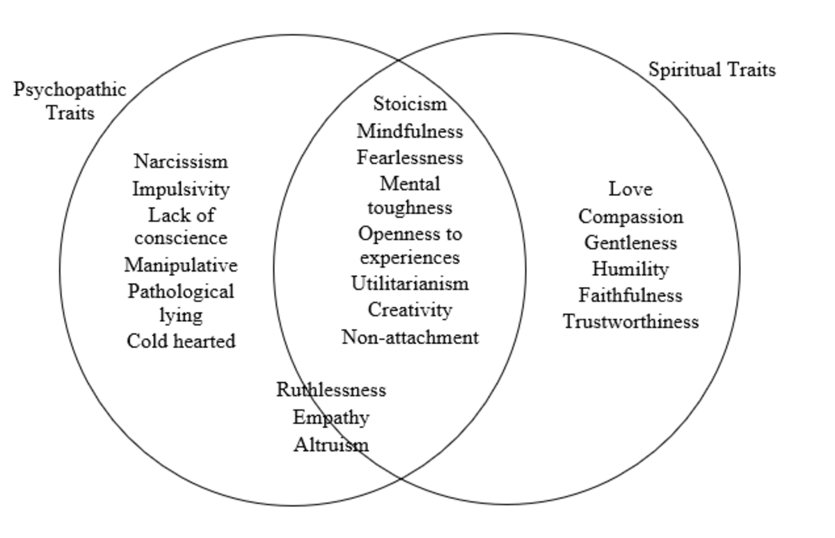 Figure 2. Dutton (2012) the relationship between psychopathic and spiritual traits