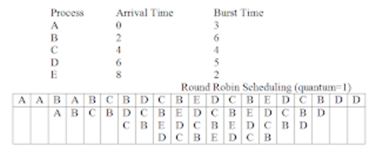 Uniprocessor Scheduling Policies