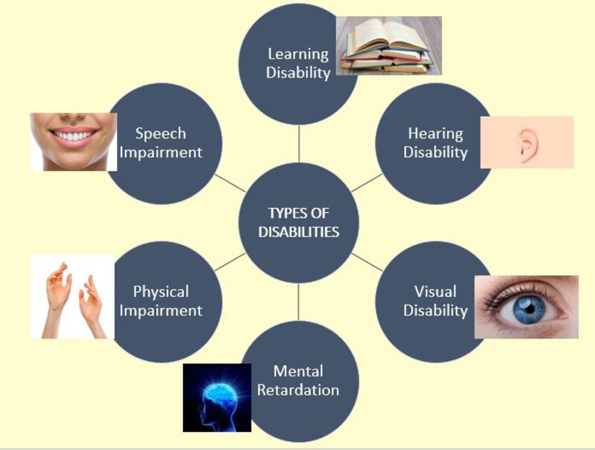 Chart showing six common disabilities with their respective pictures.