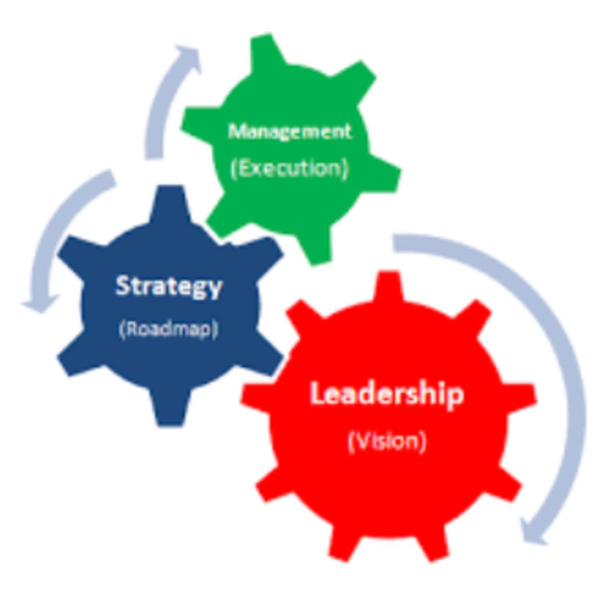 relationship-between-strategic-management-and-leadership