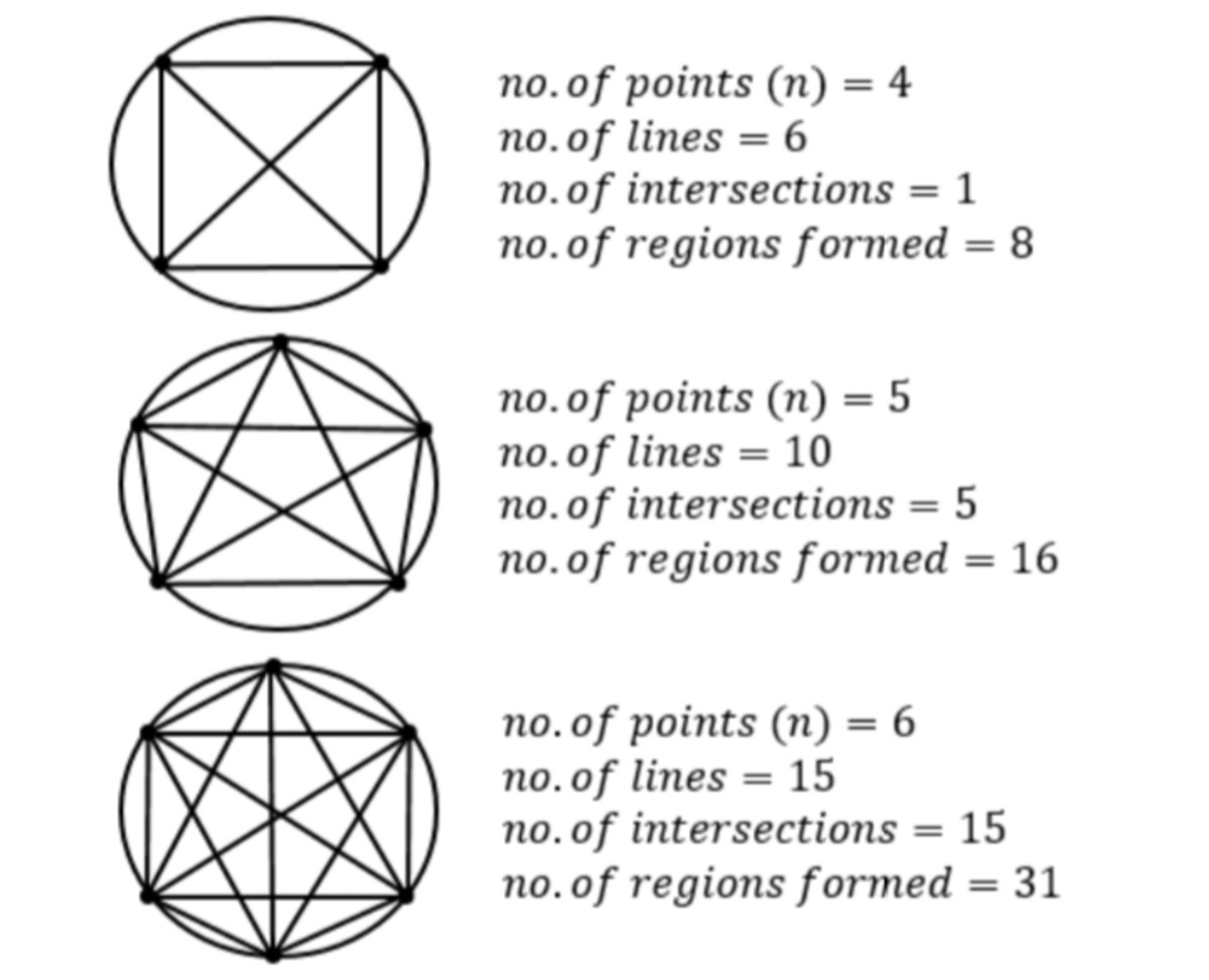 number-of-regions-formed-by-connecting-points-on-the-perimeter-of-a-circle