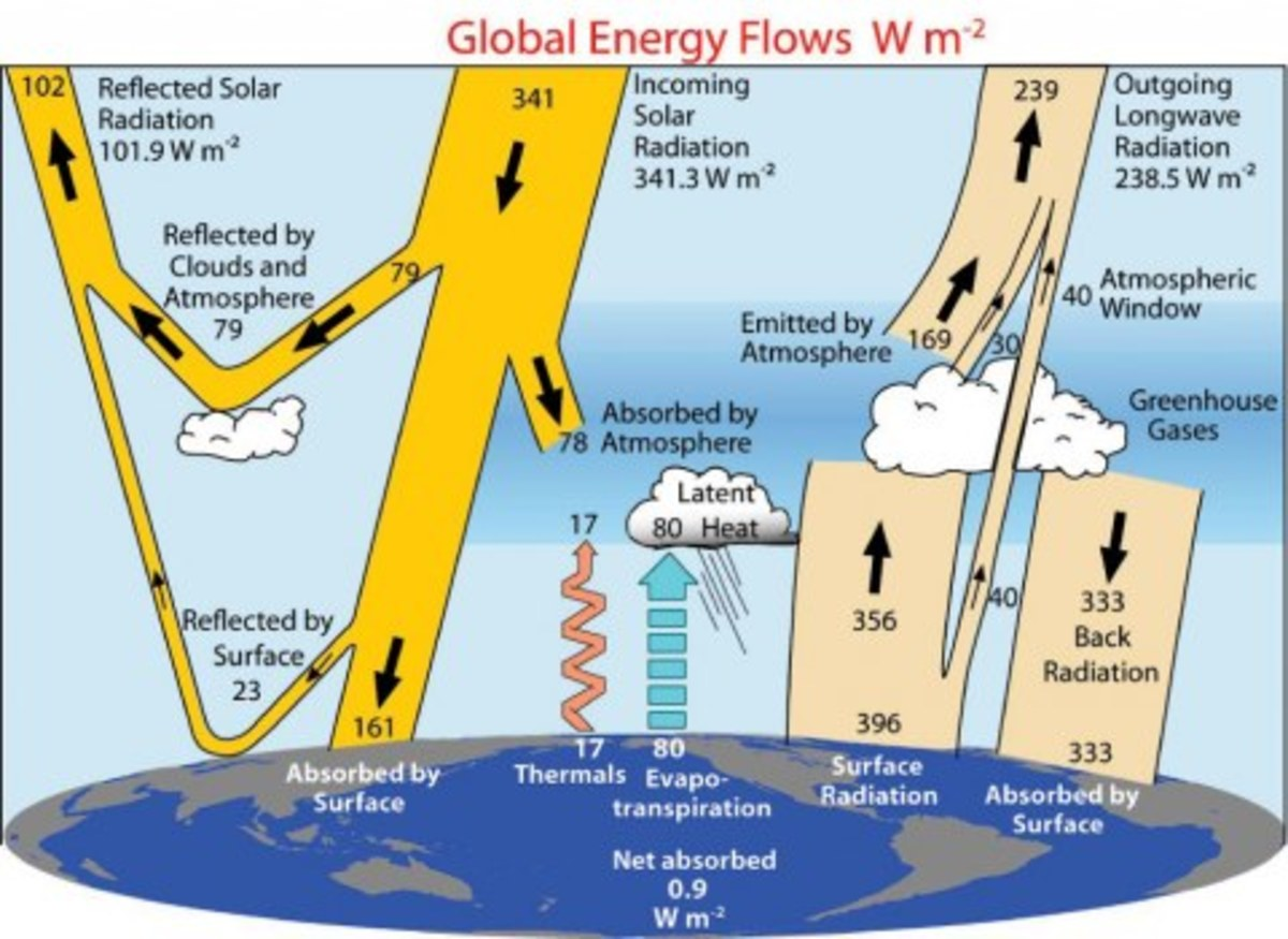 A modern energy budget for surface and top of atmosphere.  From Kiehl and Trenberth.