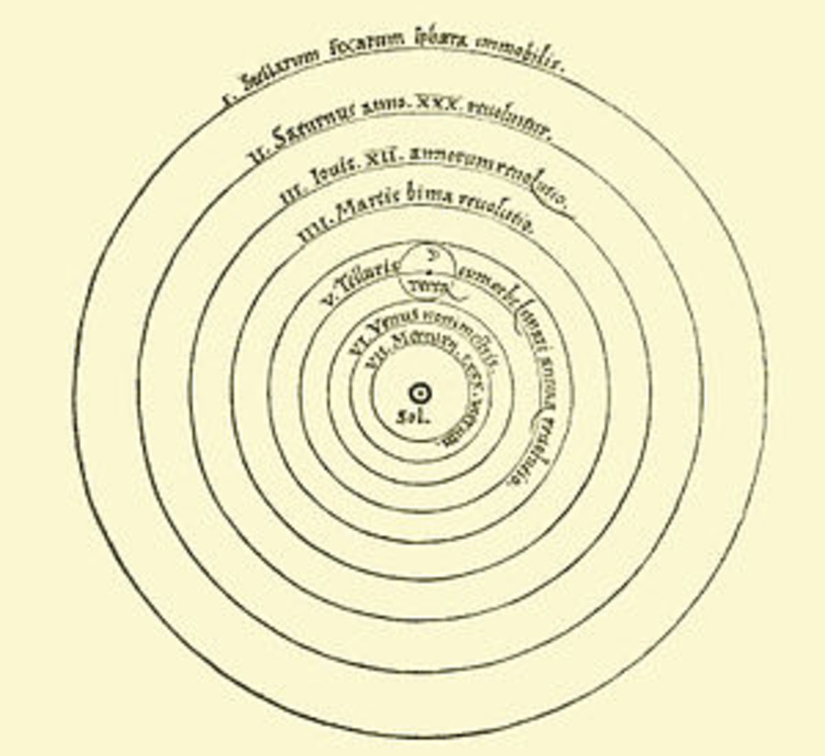 Geocentric Universe Model