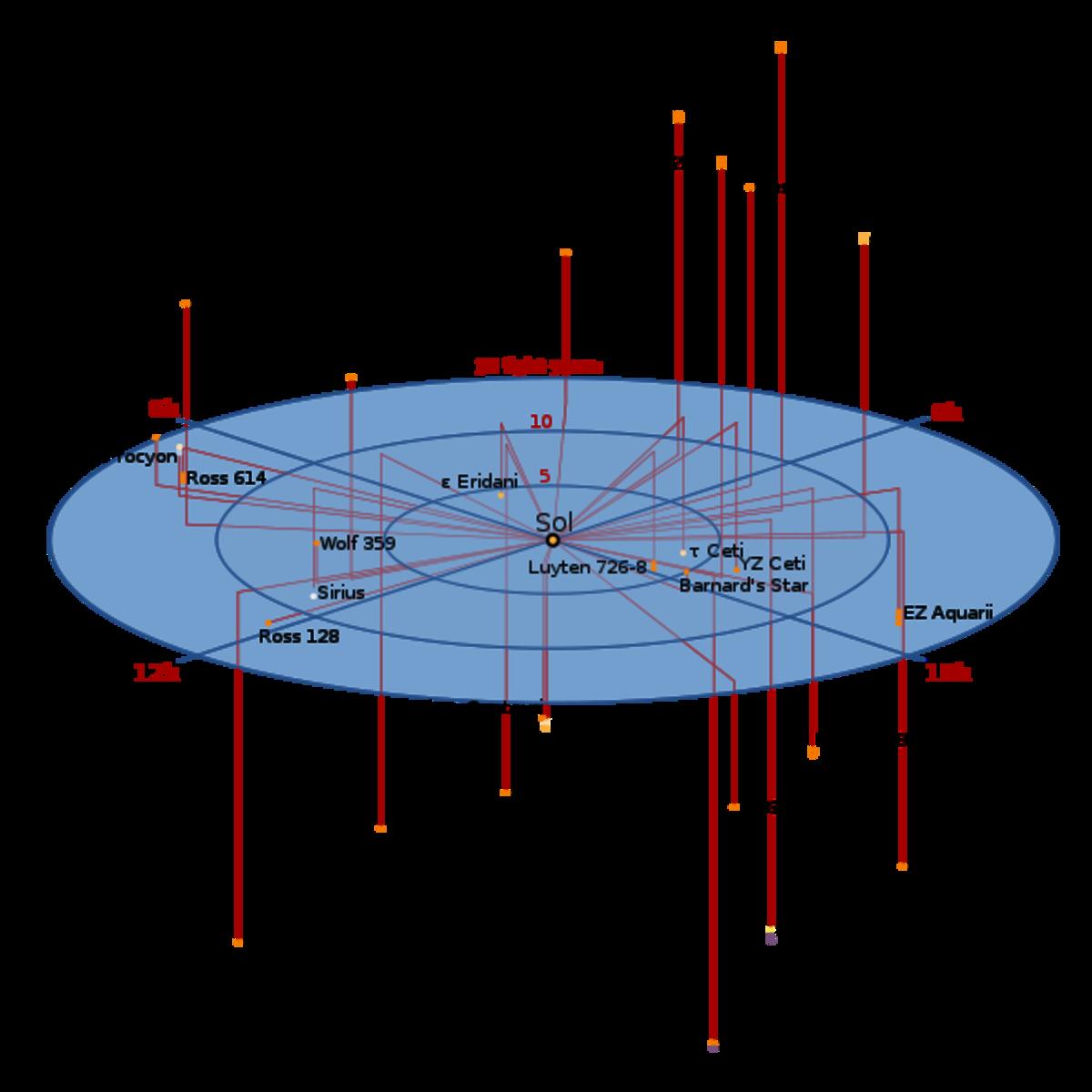 http://en.wikipedia.org/wiki/Closest_stars Local Stars Near the Sun.