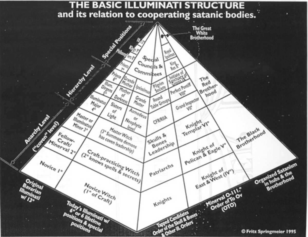 Hierarchy of the Illuminati!