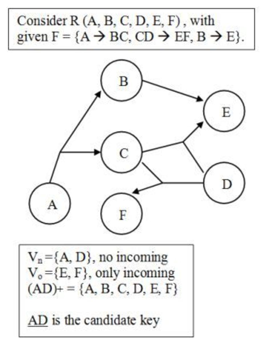 database-normalization