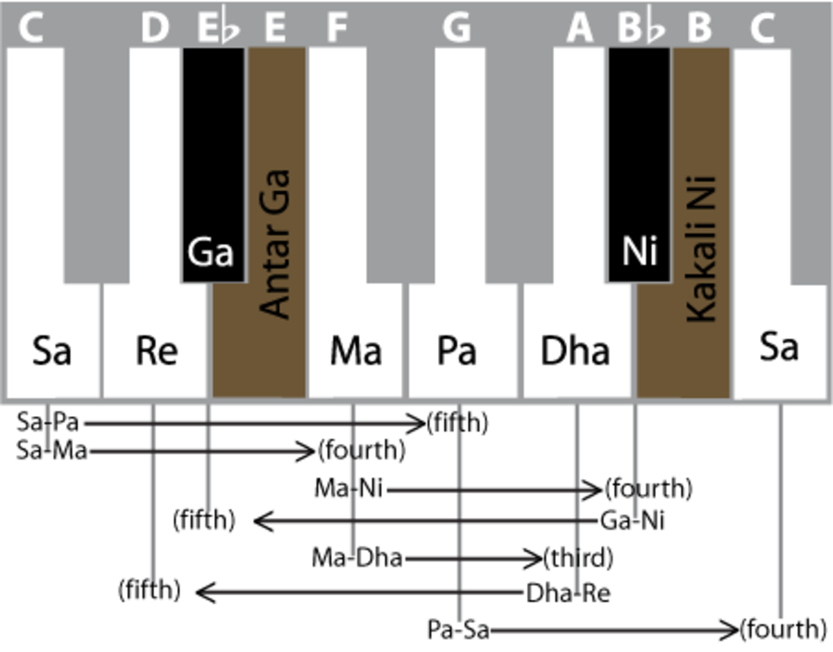 Notes of Indian Classical Music: SA, RE, GA, MA, PA, DHA, NI