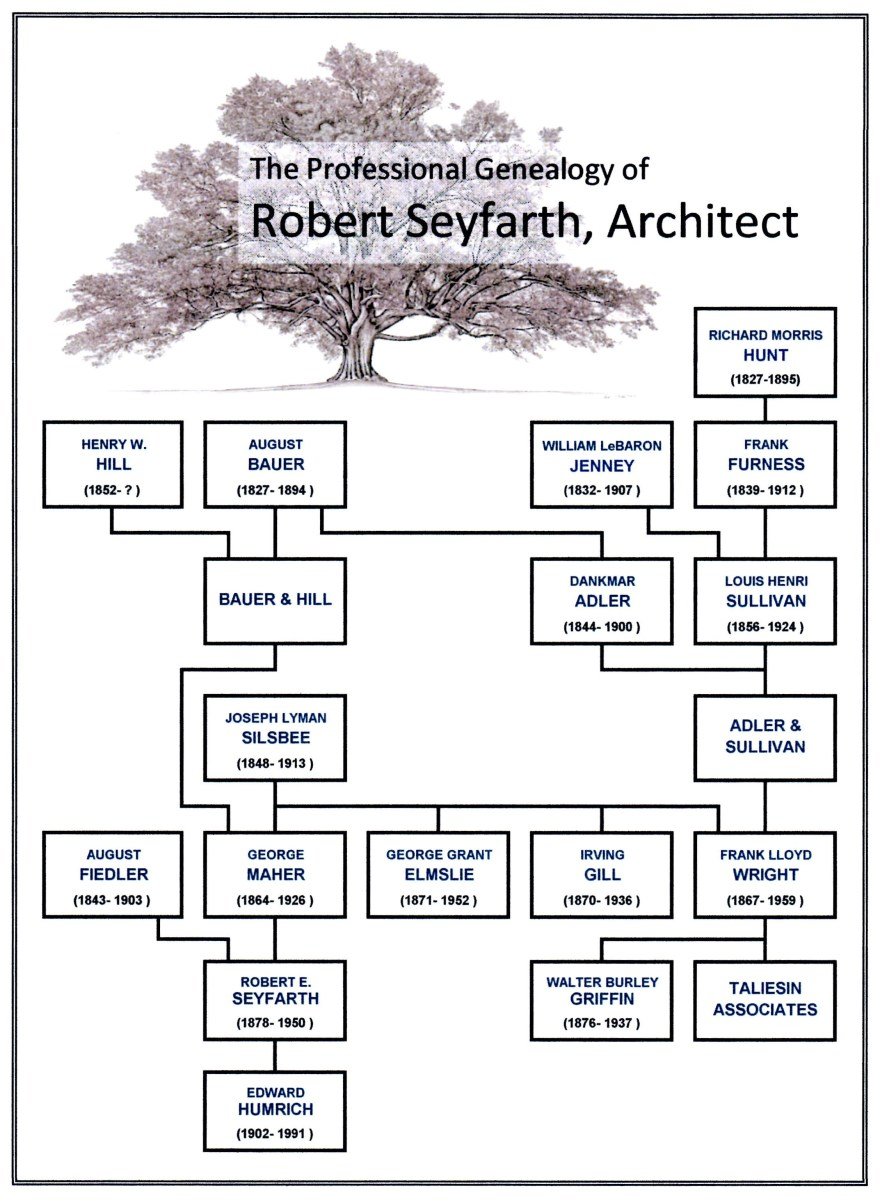 A Genealogy Chart or Time line