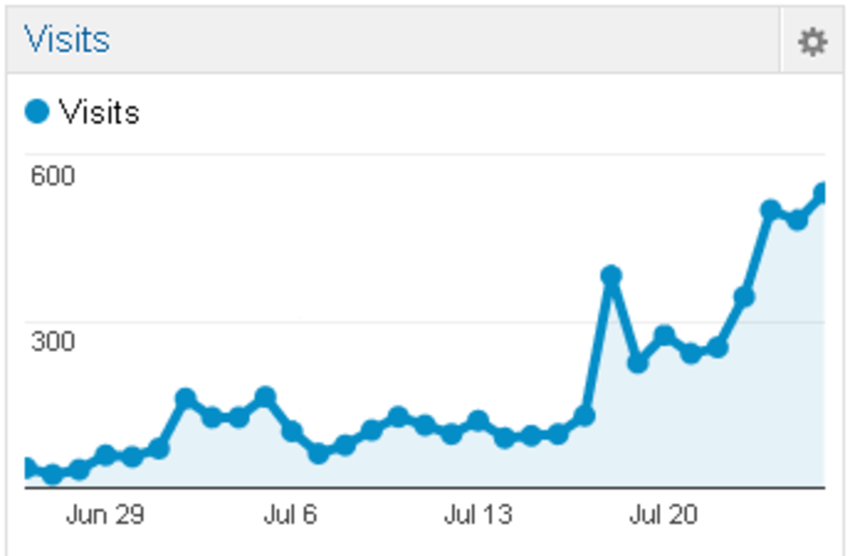 Google Analytics daily stats