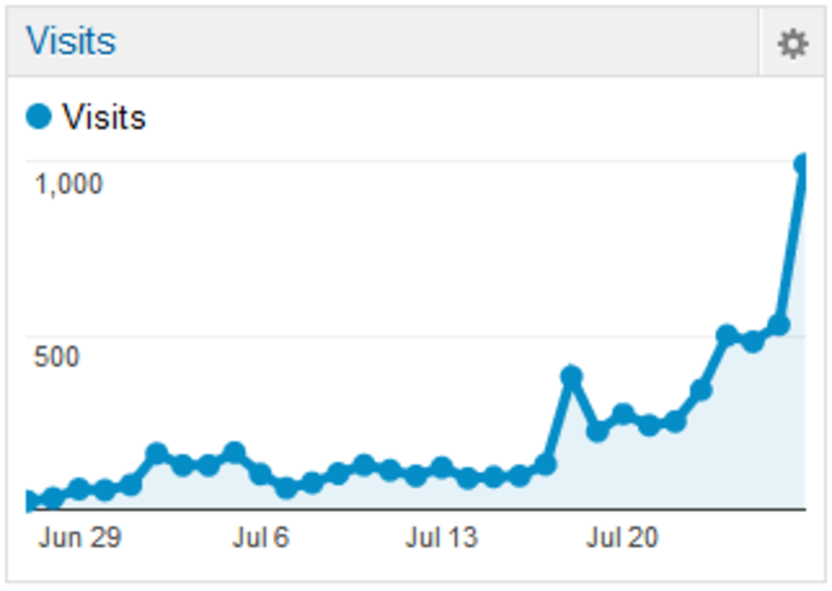 Google Analytics daily stats
