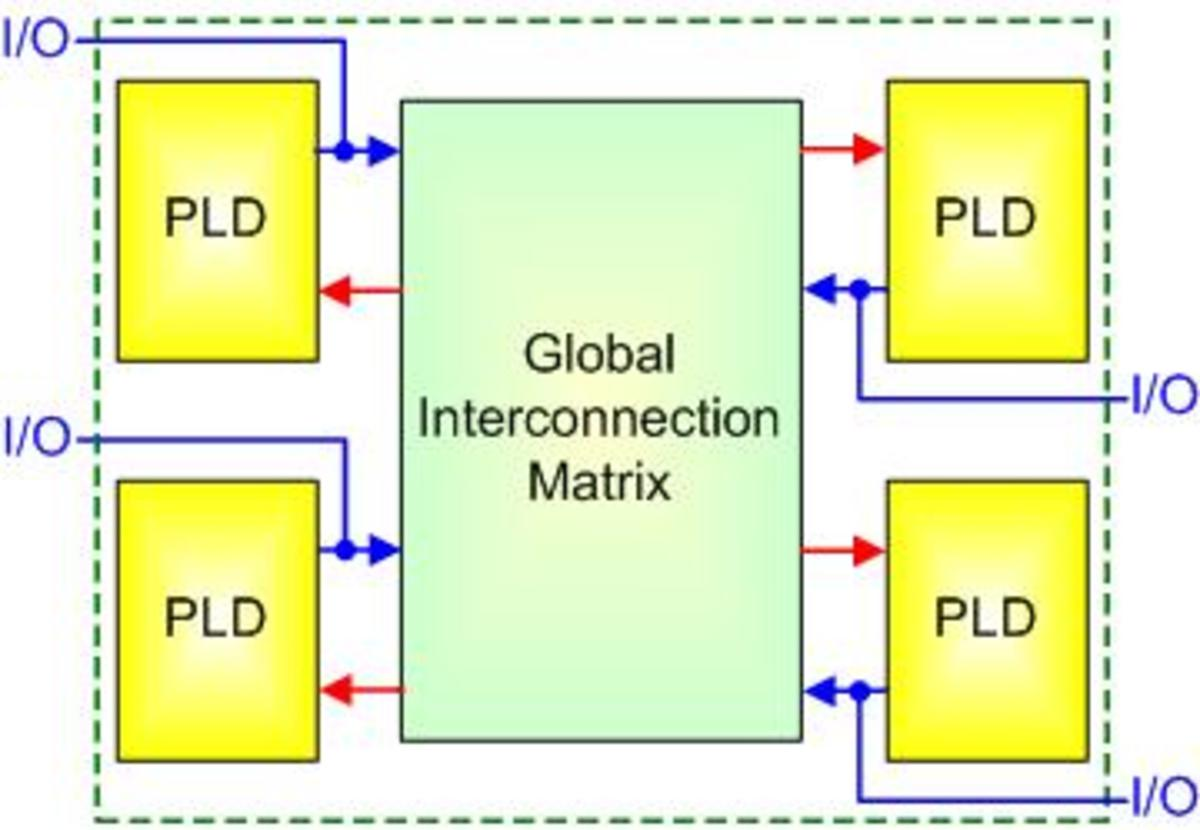 Internal CPLD structure