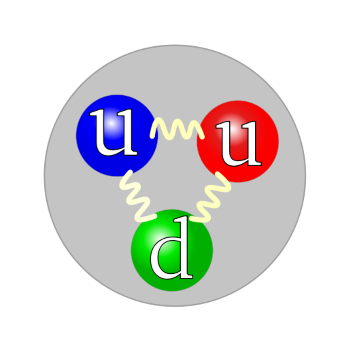A proton, composed of two up quarks and one down quark. (The colour assignment of individual quarks is not important, only that all three colours be present.)