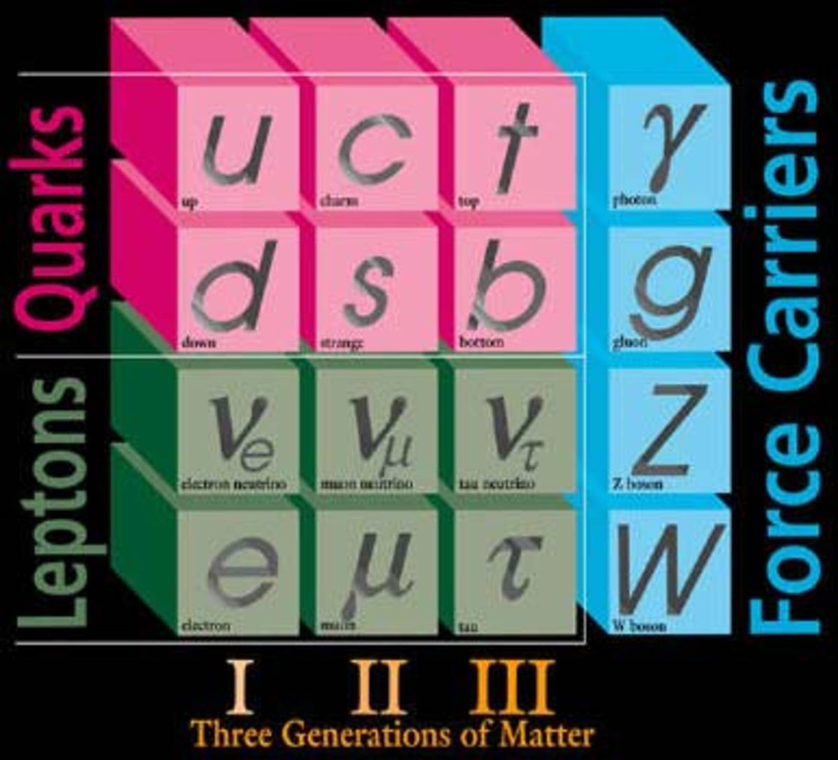 The 3 generations of matter: leptons, quarks, and force carriers (gauge bosons).