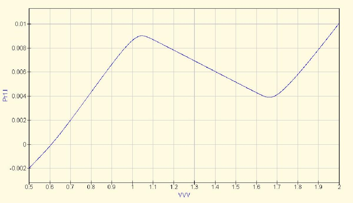 Negative dynamic resistance region.  The current in Amps is shown on the vertical axes.  The voltage V2 is shown on the horizontal axes.
