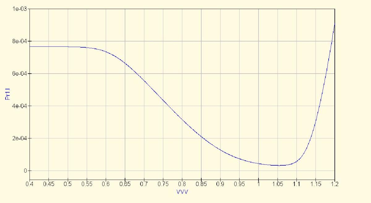 The negative resistance curve of the simplified circuit.  Notice that the negative resistance region for V2 is in the same range as the forward bias voltage of D1.  This means you don't need an extra voltage source.