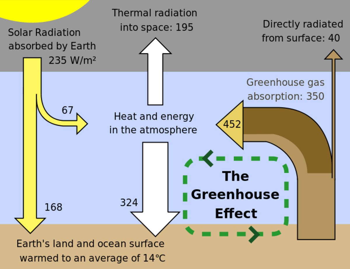 This Greenhouse effect schematic shows the energy flow between space, the atmosphere and the Earth's surface.