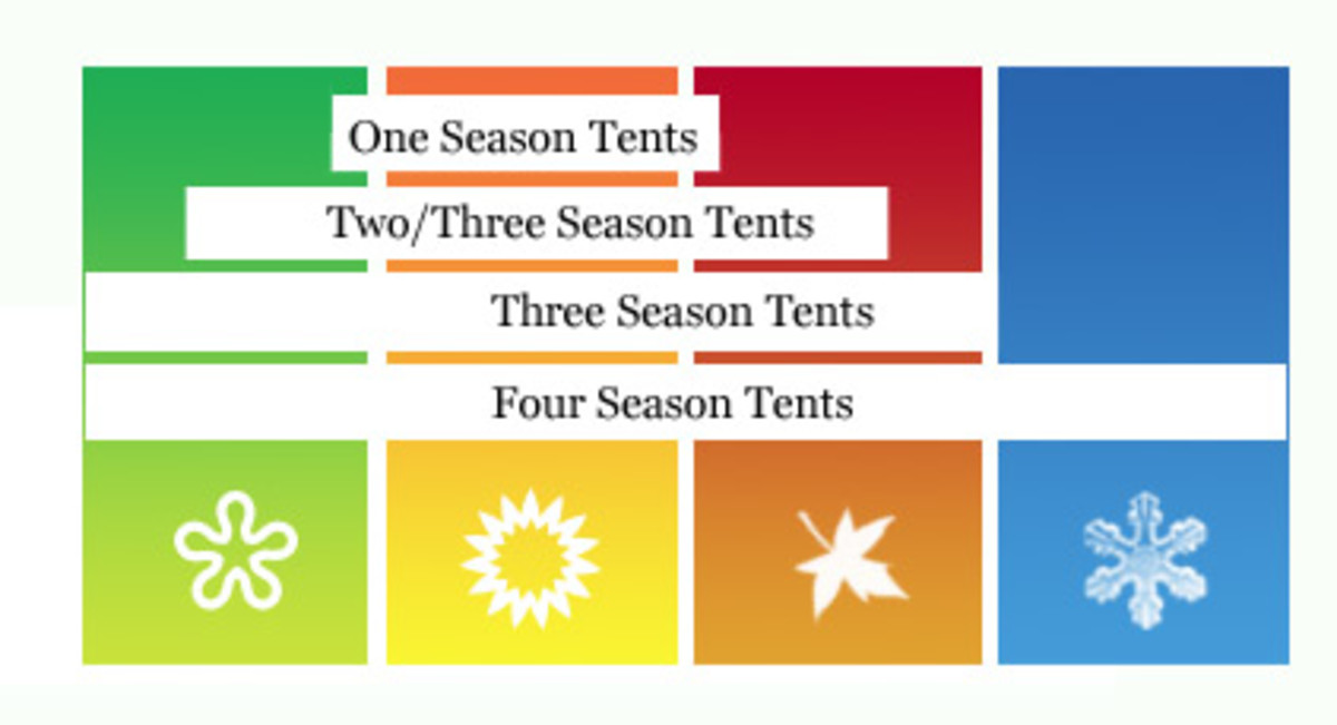 Example of how different season tents are classified