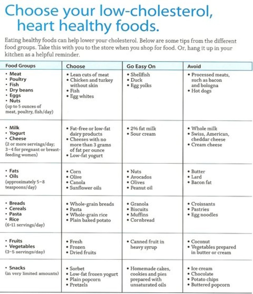 The benefits of eating a low cholesterol diet