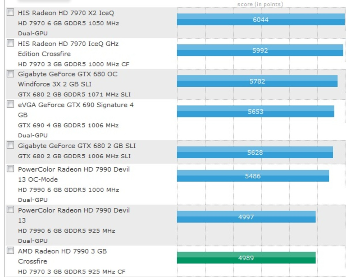 The website Toms Hardware has comparison charts on various computer parts.