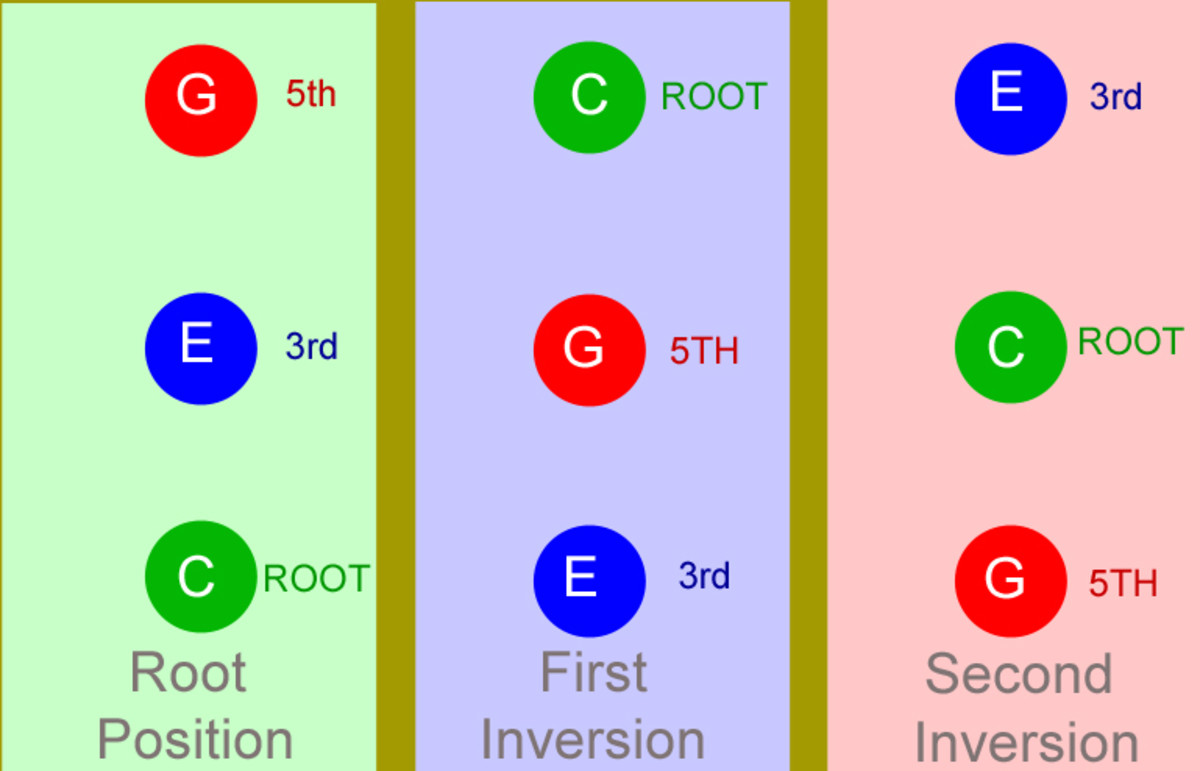 An introduction to Chord Inversions