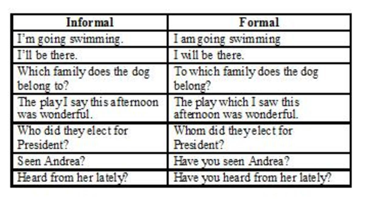 essays formal and informal Robin phillips assignment: the learning autobiography formal and informal learning date: august 26, 2010 i started my formal education in elementary school when i.