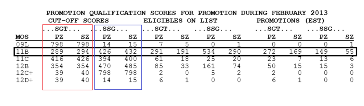 Predict Army Promotion Points Cutoff Scores – Army Promotion Point Worksheet