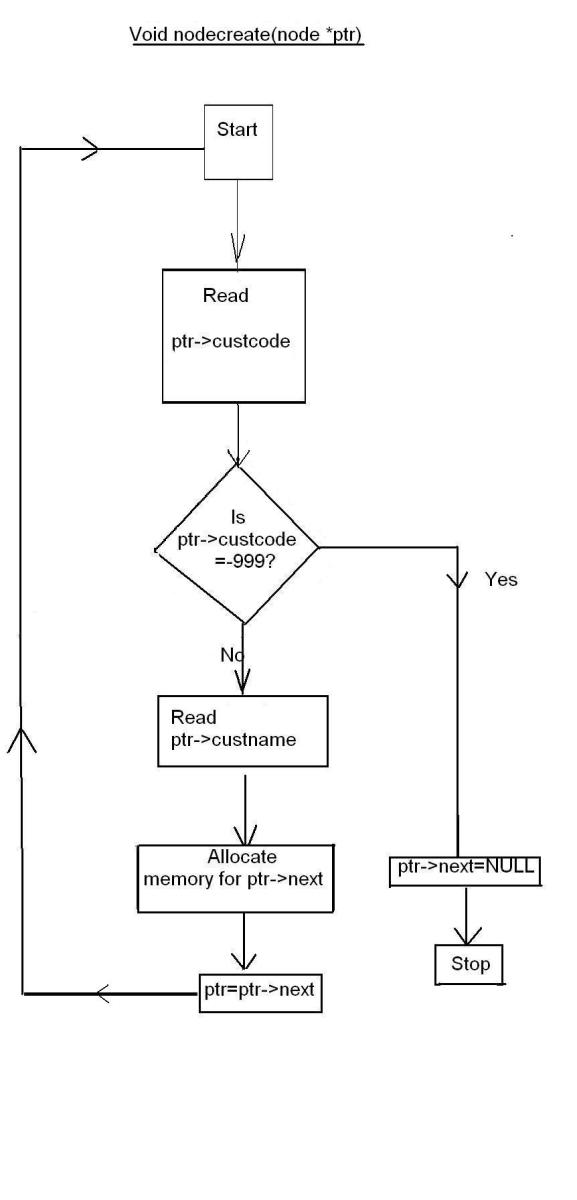 Nodecreate(node *)