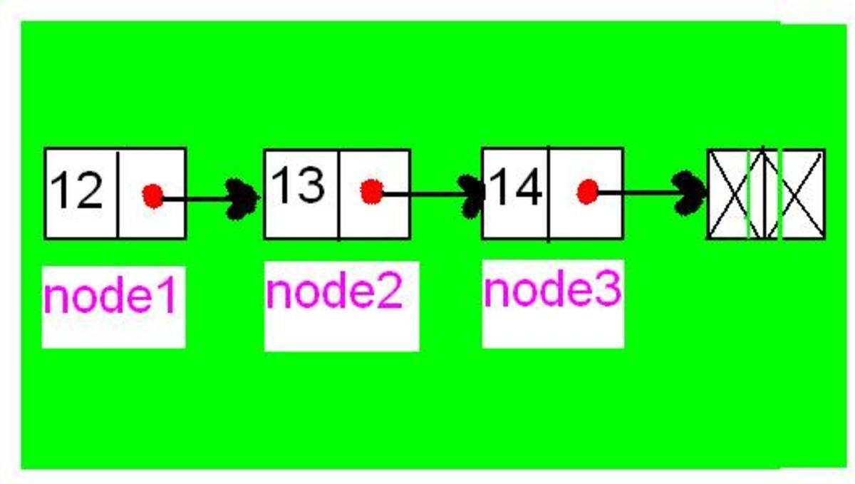 C program code for linked list manipulations