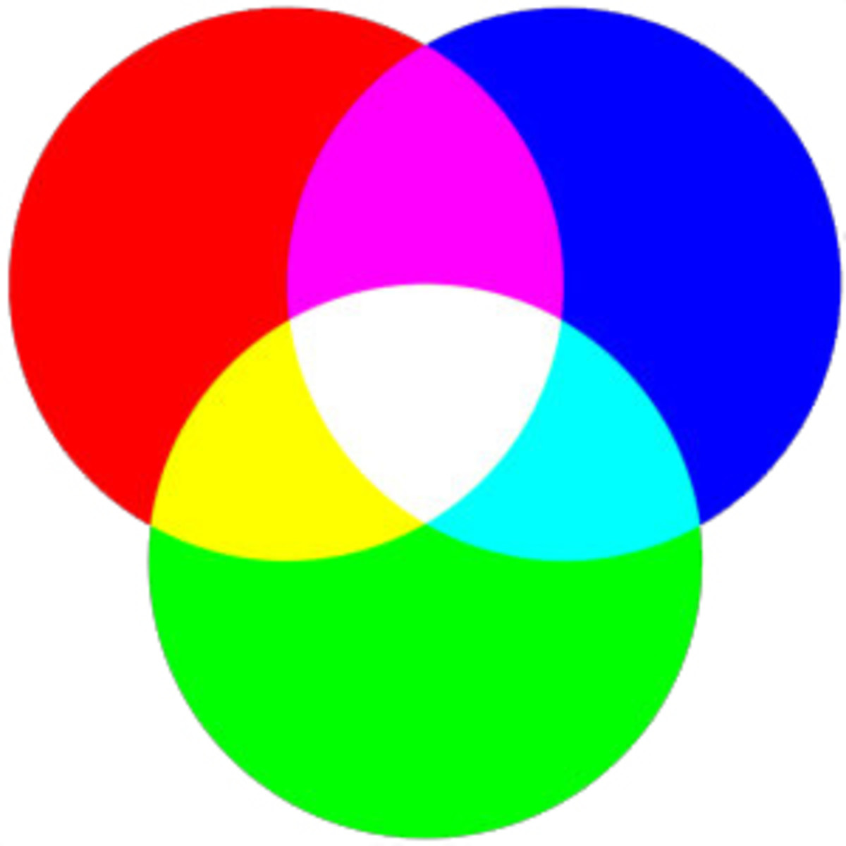 Three beams of the primary colours of red, green and blue light, and how the combining of red and green light creates yellow.