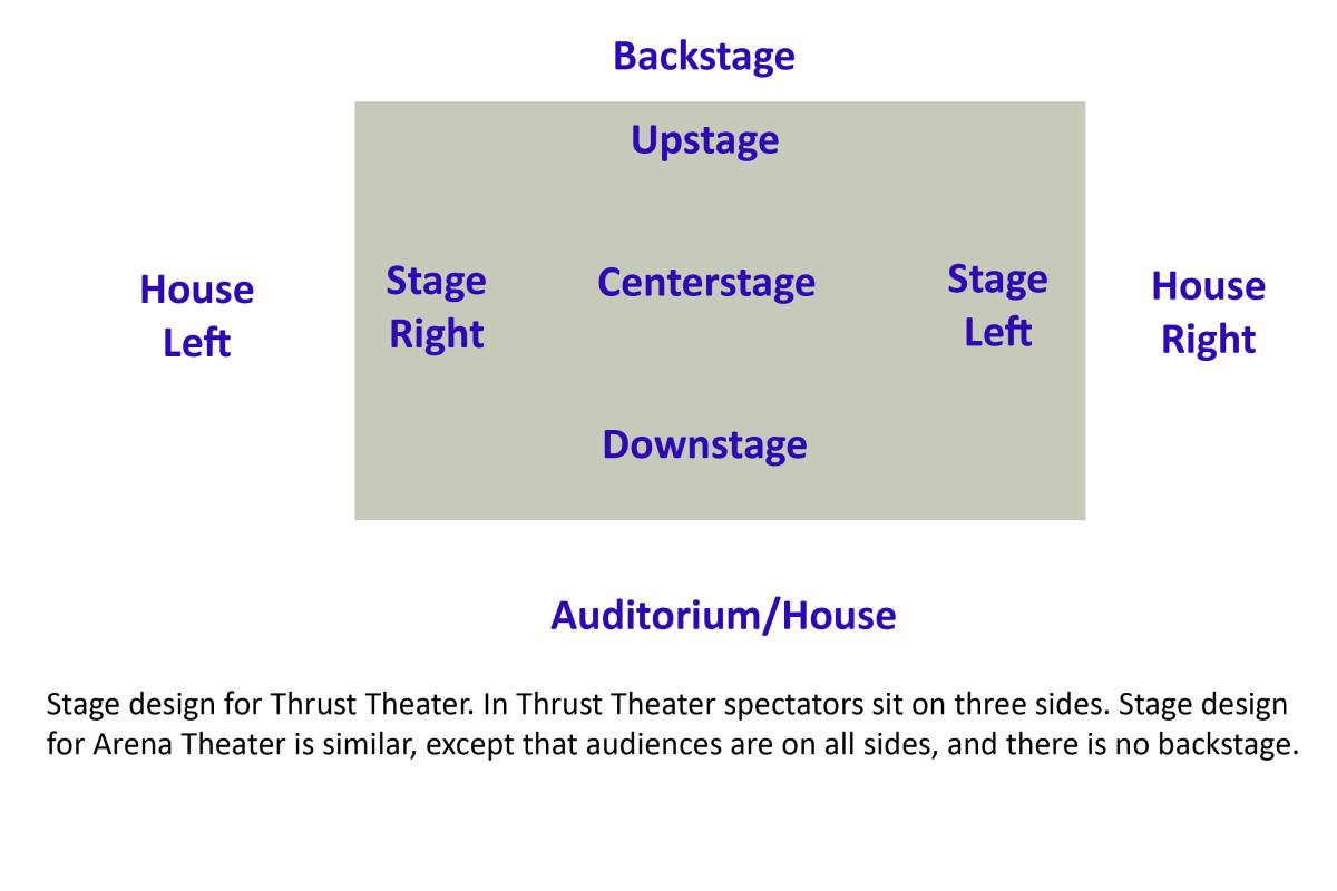 Stage Left and Stage Right in Thrust Theater