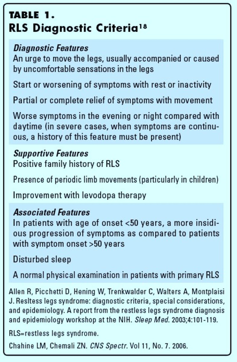 Diagnostic criteria for RLS