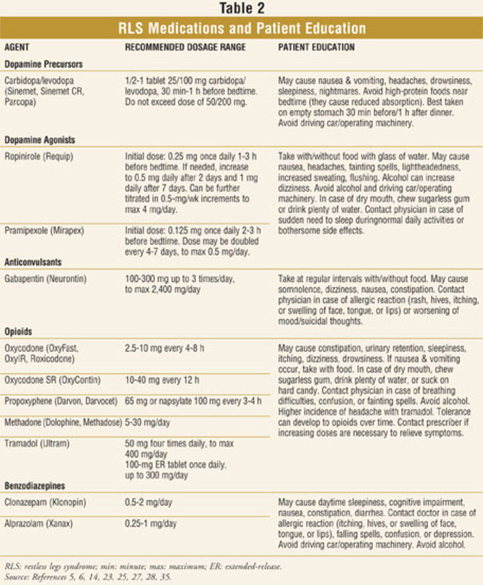 List of Medications used and their side effects