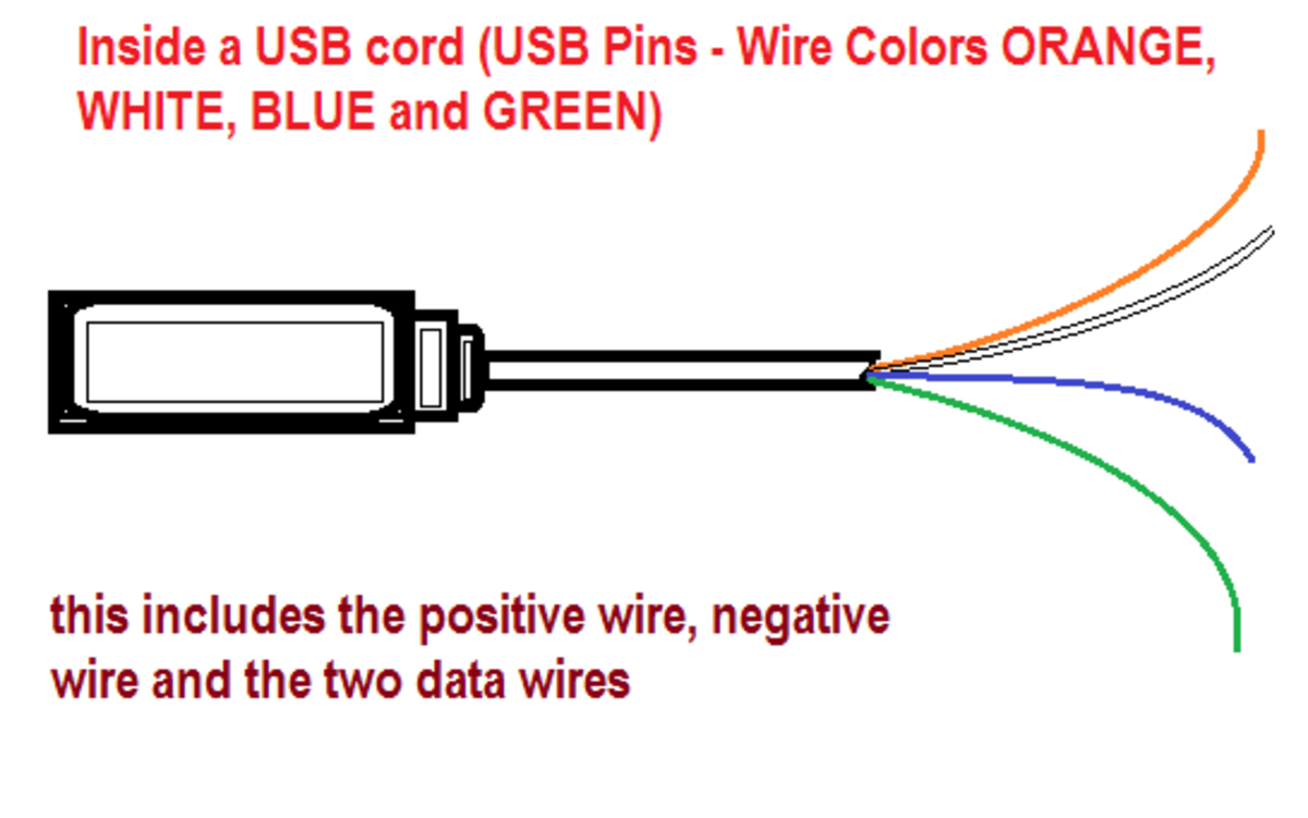 Color Code of a USB and USB Pins - Wire Colors ORANGE, WHITE, BLUE and GREEN